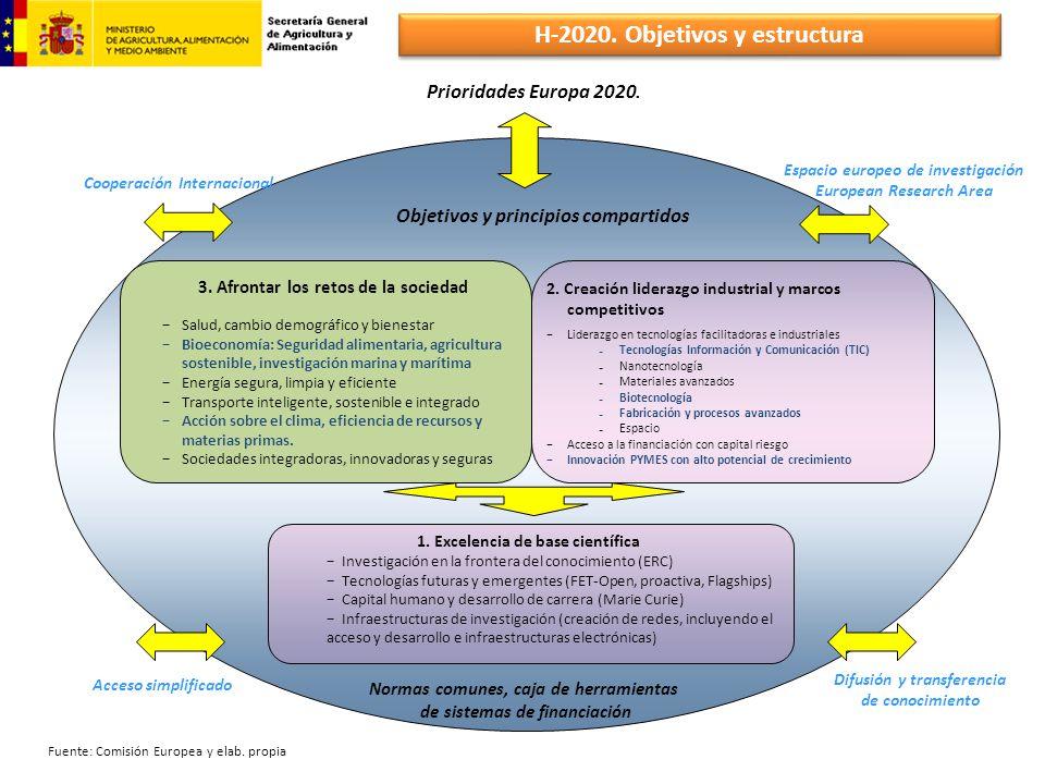 Acceso simplificado Difusión y transferencia de conocimiento Espacio europeo de investigación European Research Area 2. Creación liderazgo industrial