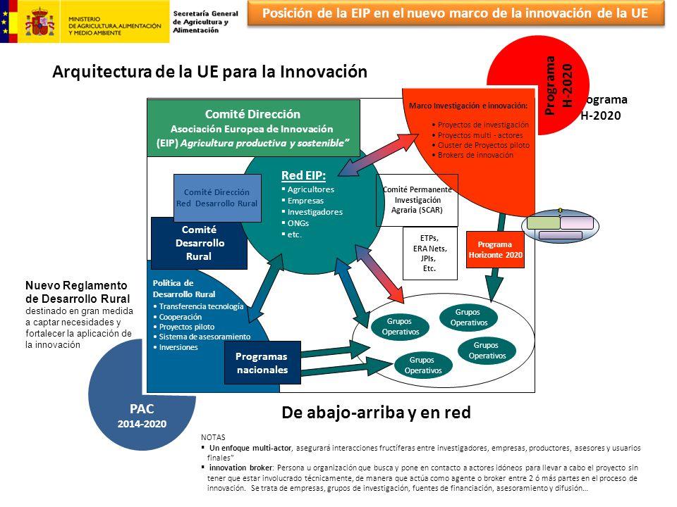 Posición de la EIP en el nuevo marco de la innovación de la UE Arquitectura de la UE para la Innovación Programa H-2020 Nuevo Reglamento de Desarrollo