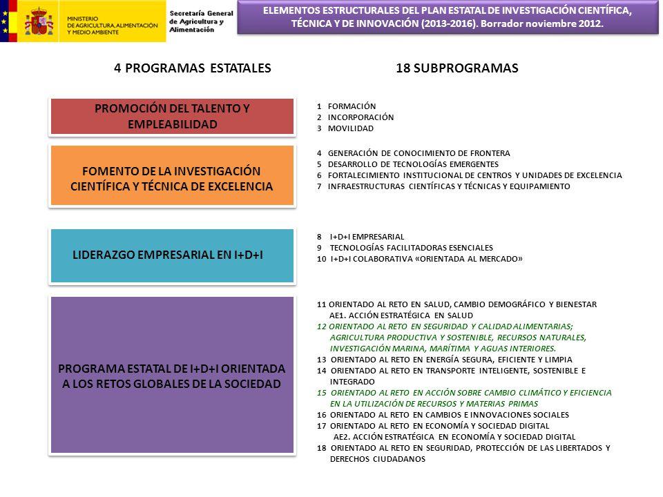 PROMOCIÓN DEL TALENTO Y EMPLEABILIDAD FOMENTO DE LA INVESTIGACIÓN CIENTÍFICA Y TÉCNICA DE EXCELENCIA LIDERAZGO EMPRESARIAL EN I+D+I PROGRAMA ESTATAL D