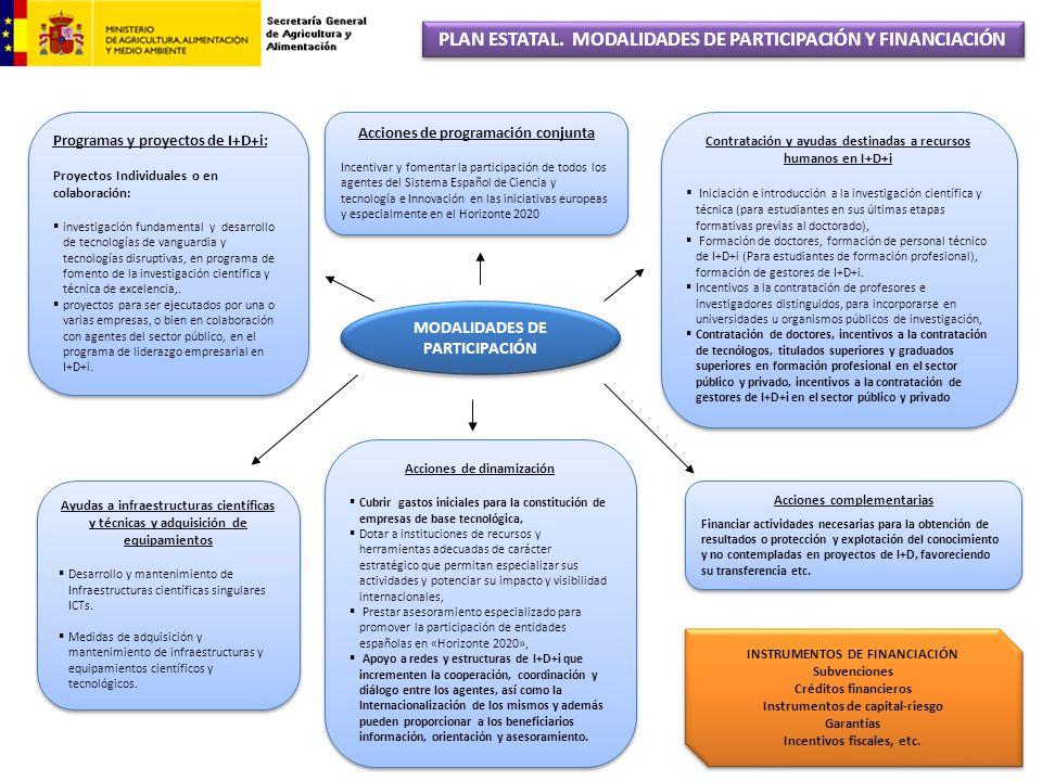 Programas y proyectos de I+D+i: Proyectos Individuales o en colaboración: investigación fundamental y desarrollo de tecnologías de vanguardia y tecnol
