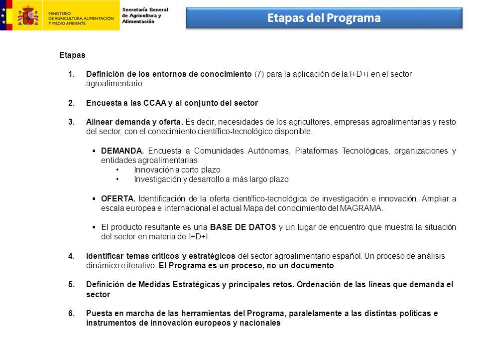Etapas 1.Definición de los entornos de conocimiento (7) para la aplicación de la I+D+i en el sector agroalimentario 2.Encuesta a las CCAA y al conjunt