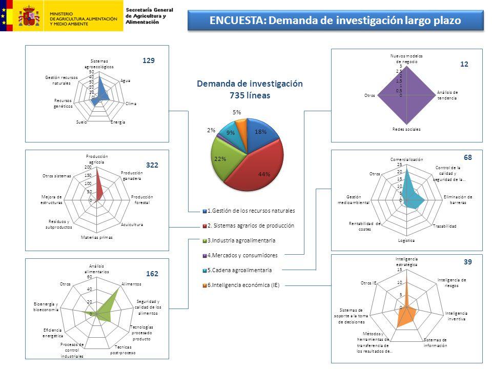 ENCUESTA: Demanda de investigación largo plazo 129 322 162 12 68 39