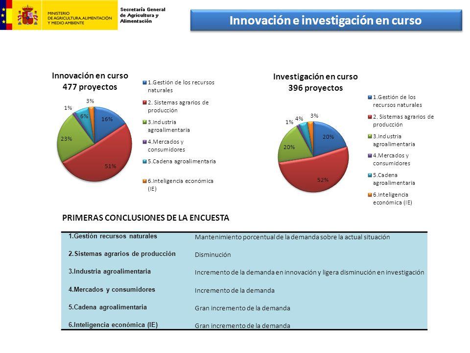 Innovación e investigación en curso PRIMERAS CONCLUSIONES DE LA ENCUESTA 1.Gestión recursos naturales Mantenimiento porcentual de la demanda sobre la