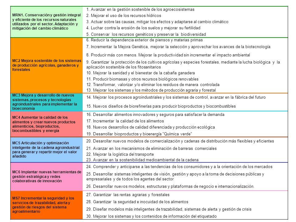 MRN1. Conservación y gestión integral y eficiente de los recursos naturales utilizados por el sector. Adaptación y mitigación del cambio climático 1.
