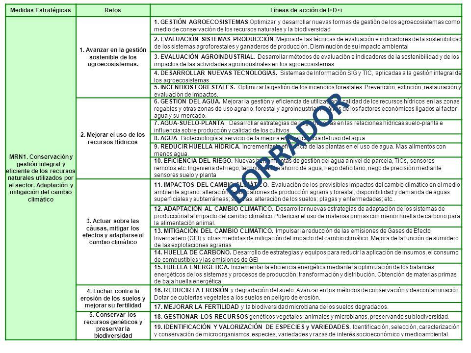 Medidas EstratégicasRetosLíneas de acción de I+D+i MRN1. Conservación y gestión integral y eficiente de los recursos naturales utilizados por el secto