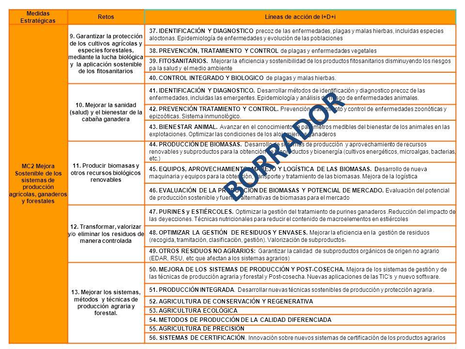 Medidas Estratégicas RetosLíneas de acción de I+D+i MC2 Mejora Sostenible de los sistemas de producción agrícolas, ganaderos y forestales 9. Garantiza