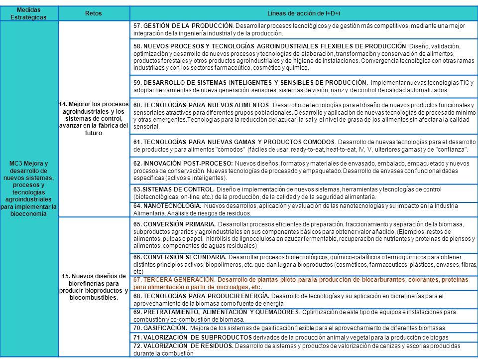 Medidas Estratégicas RetosLíneas de acción de I+D+i MC3 Mejora y desarrollo de nuevos sistemas, procesos y tecnologías agroindustriales para implement