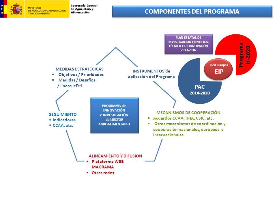 COMPONENTES DEL PROGRAMA PROGRAMA de INNOVACIÓN e INVESTIGACIÓN del SECTOR AGROALIMENTARIO PROGRAMA de INNOVACIÓN e INVESTIGACIÓN del SECTOR AGROALIME