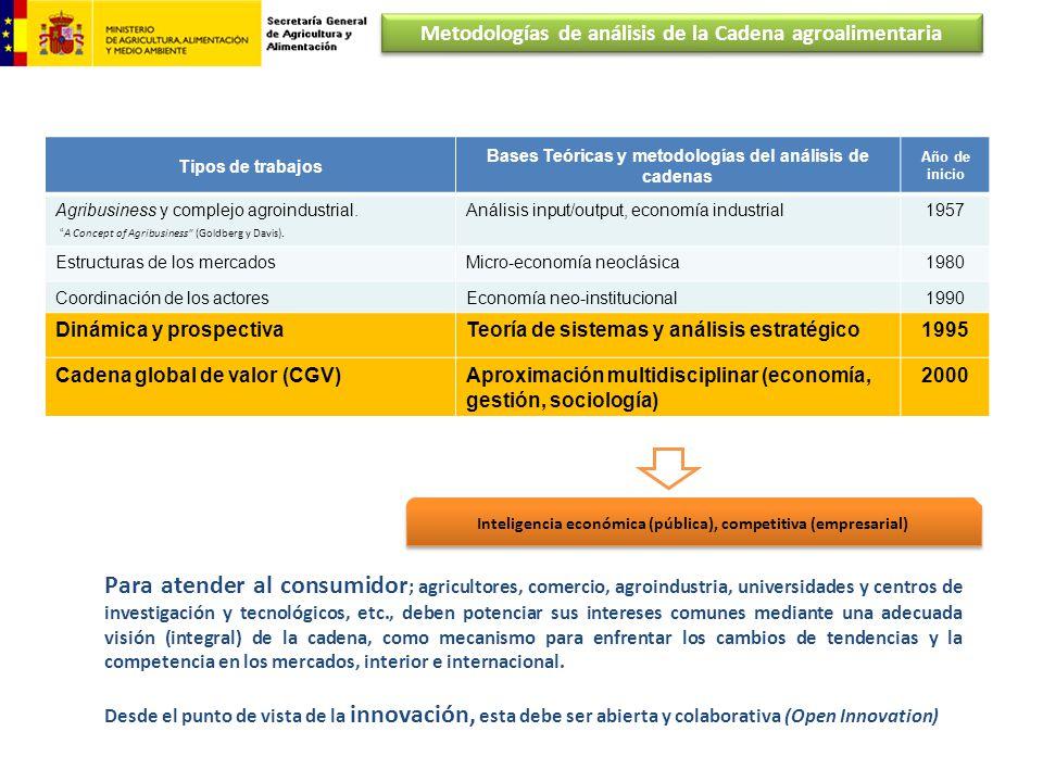 Tipos de trabajos Bases Teóricas y metodologías del análisis de cadenas Año de inicio Agribusiness y complejo agroindustrial. A Concept of Agribusines