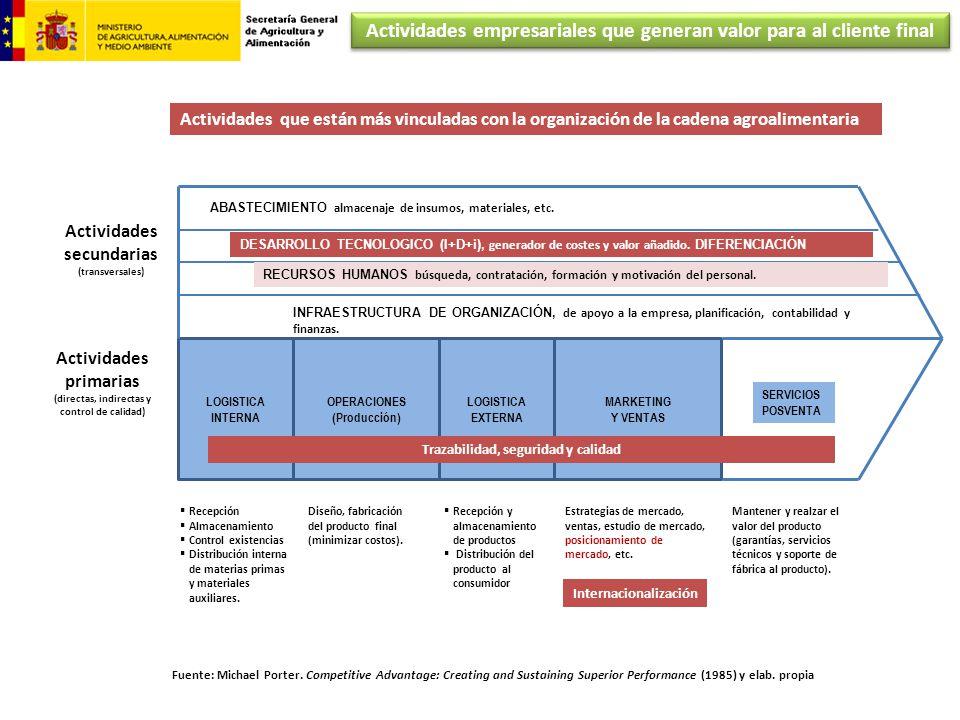 Actividades primarias (directas, indirectas y control de calidad) Actividades secundarias (transversales) LOGISTICA INTERNA OPERACIONES (Producción) L