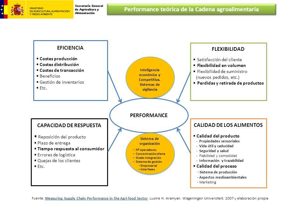 EFICIENCIA Costes producción Costes distribución Costes de transacción Beneficios Gestión de inventarios Etc. FLEXIBILIDAD Satisfacción del cliente Fl