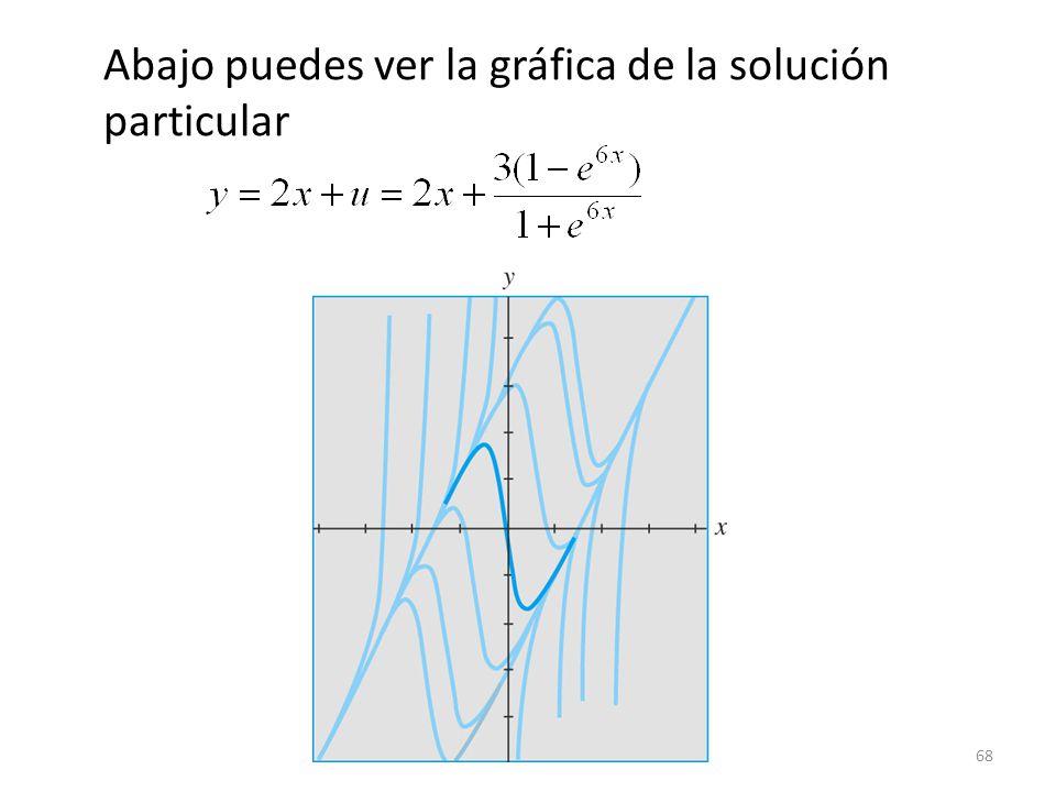 68 Abajo puedes ver la gráfica de la solución particular