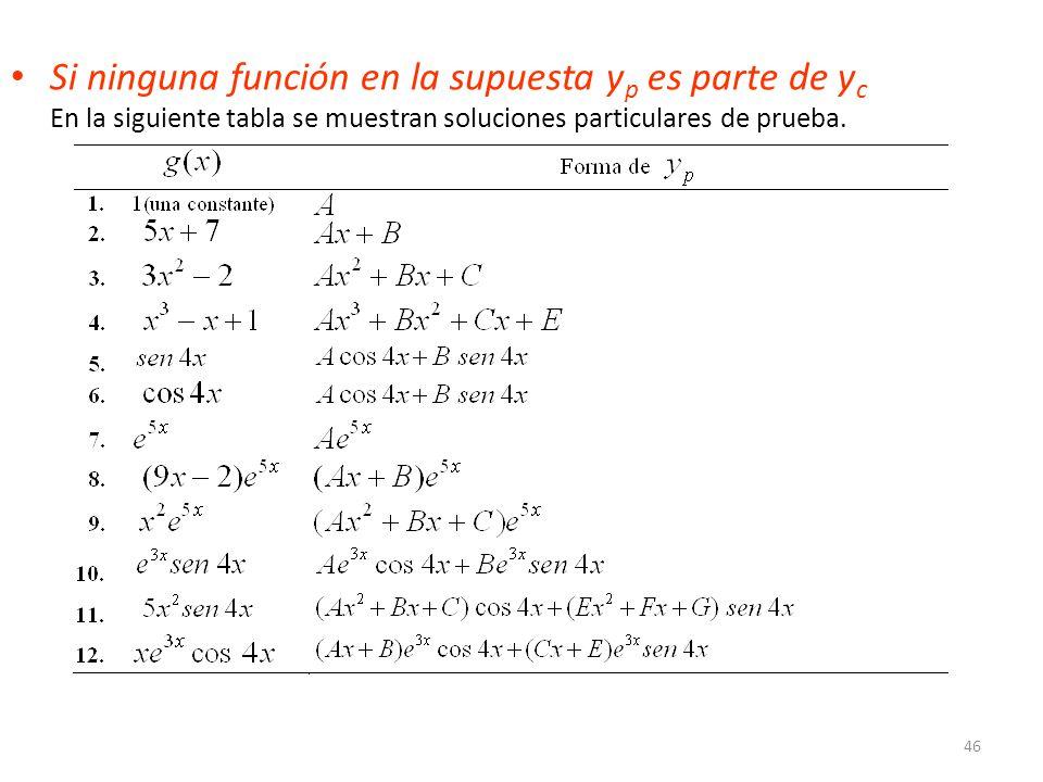 46 Si ninguna función en la supuesta y p es parte de y c En la siguiente tabla se muestran soluciones particulares de prueba.