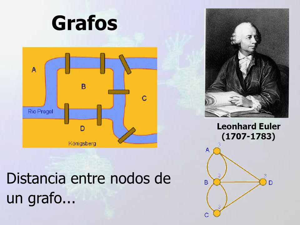 Grafos Distancia entre nodos de un grafo... Leonhard Euler (1707-1783)