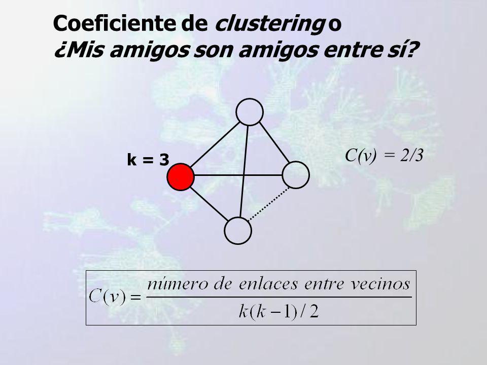 Coeficiente de clustering o ¿Mis amigos son amigos entre sí? k = 3 C(v) = 0/3 = 0