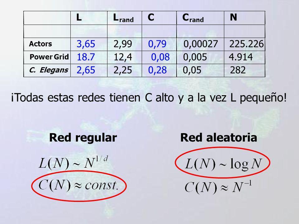 LL rand CC N Actors 3,652,990,790,00027225.226 PowerGrid 18.712,40,080,0054.914 C.Elegans 2,652,250,280,05282 ¡Todas estas redes tienen C alto y a la vez L pequeño.