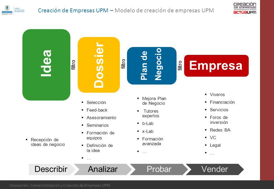Innovación, Comercialización y Creación de Empresas UPM DescribirAnalizarProbarVender Recepción de ideas de negocio Idea Dossier Plan de Negocio Empre