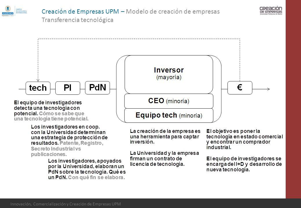 Innovación, Comercialización y Creación de Empresas UPM Creación de Empresas UPM – Modelo de creación de empresas Transferencia tecnológica