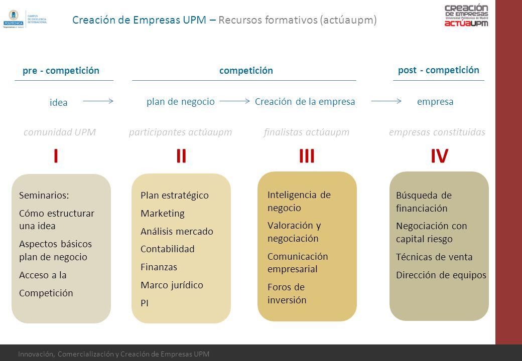 Innovación, Comercialización y Creación de Empresas UPM idea plan de negocioCreación de la empresaempresa Plan estratégico Marketing Análisis mercado