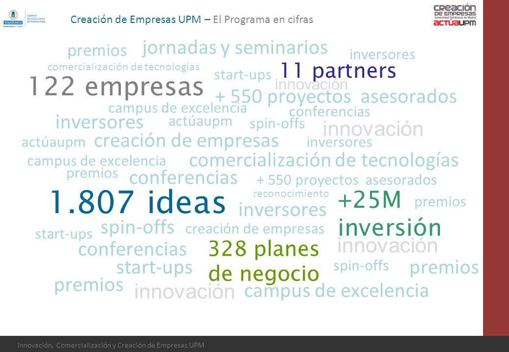 Innovación, Comercialización y Creación de Empresas UPM 1.807 ideas 328 planes de negocio +25M inversión 11 partners 122 empresas actúaupm creación de