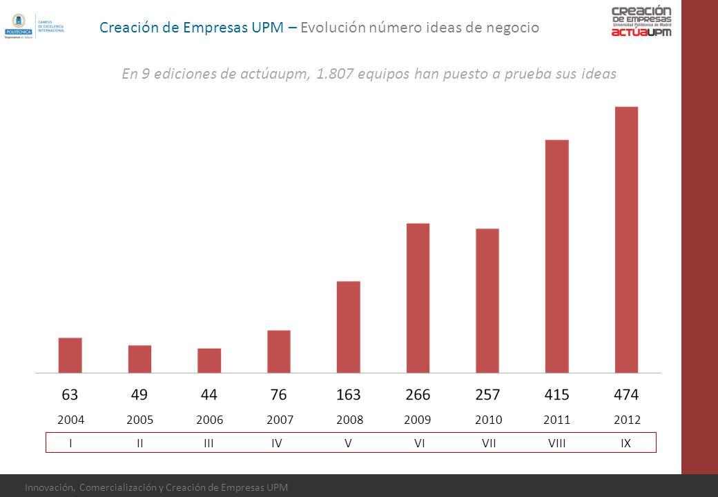 Innovación, Comercialización y Creación de Empresas UPM Creación de Empresas UPM – Evolución número ideas de negocio IIIIIIIVVVIVIIVIIIIX 200420052006