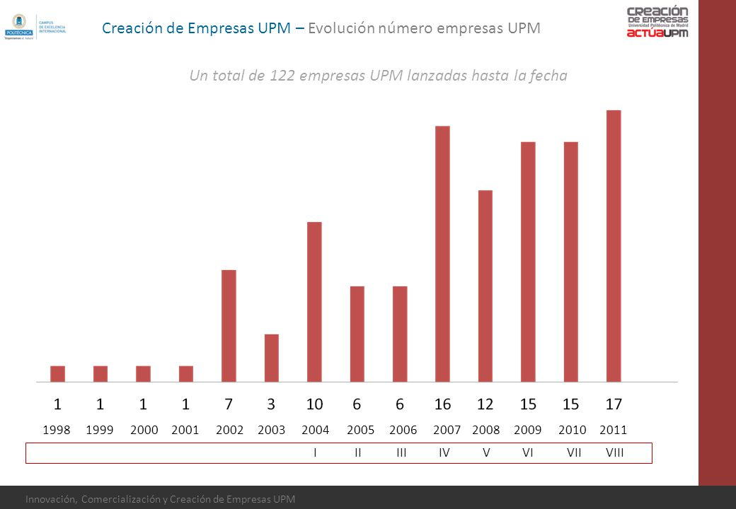 Innovación, Comercialización y Creación de Empresas UPM Creación de Empresas UPM – Evolución número empresas UPM IIIIIIIVVVIVIIVIII 200420052006200720