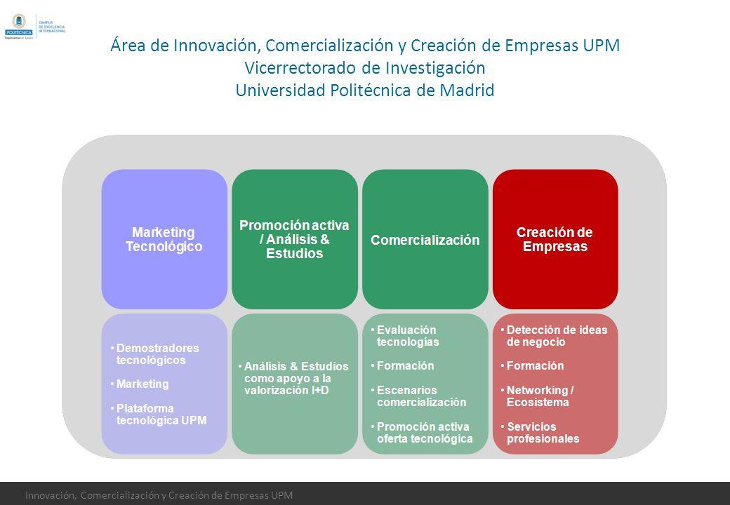 Innovación, Comercialización y Creación de Empresas UPM Área de Innovación, Comercialización y Creación de Empresas UPM Vicerrectorado de Investigació