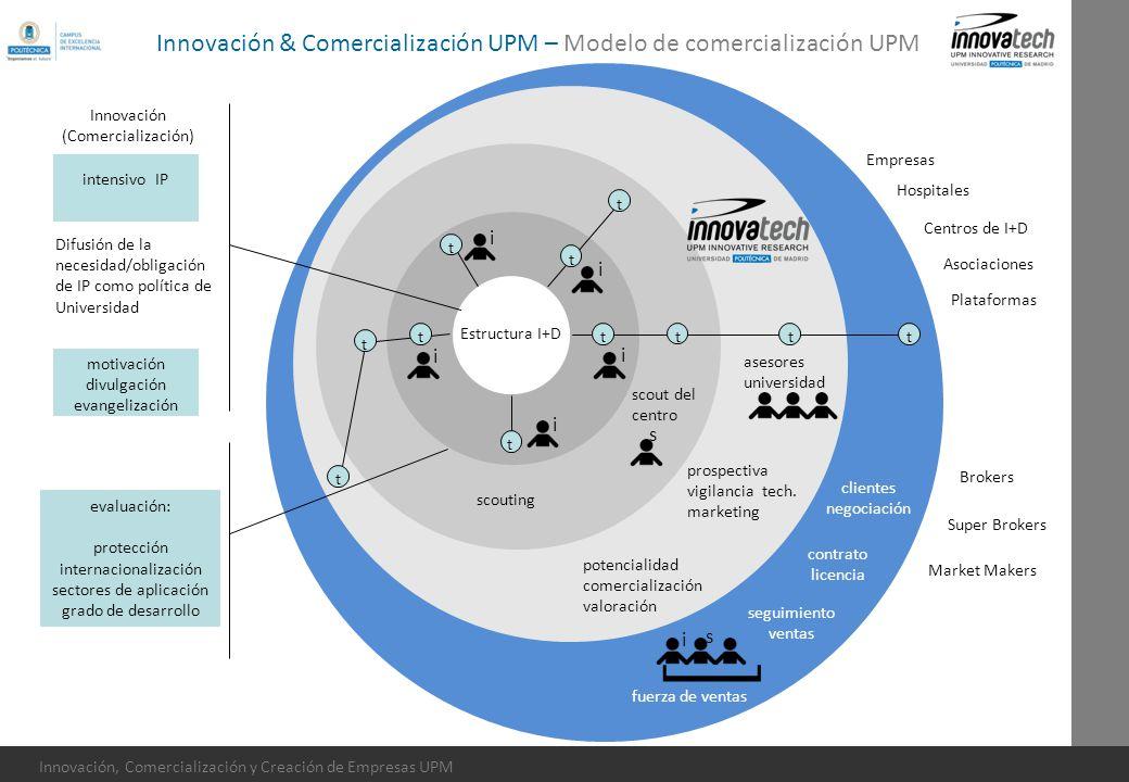 Innovación, Comercialización y Creación de Empresas UPM Estructura I+D tt t t t t t t t t motivación divulgación evangelización intensivo IP potencial