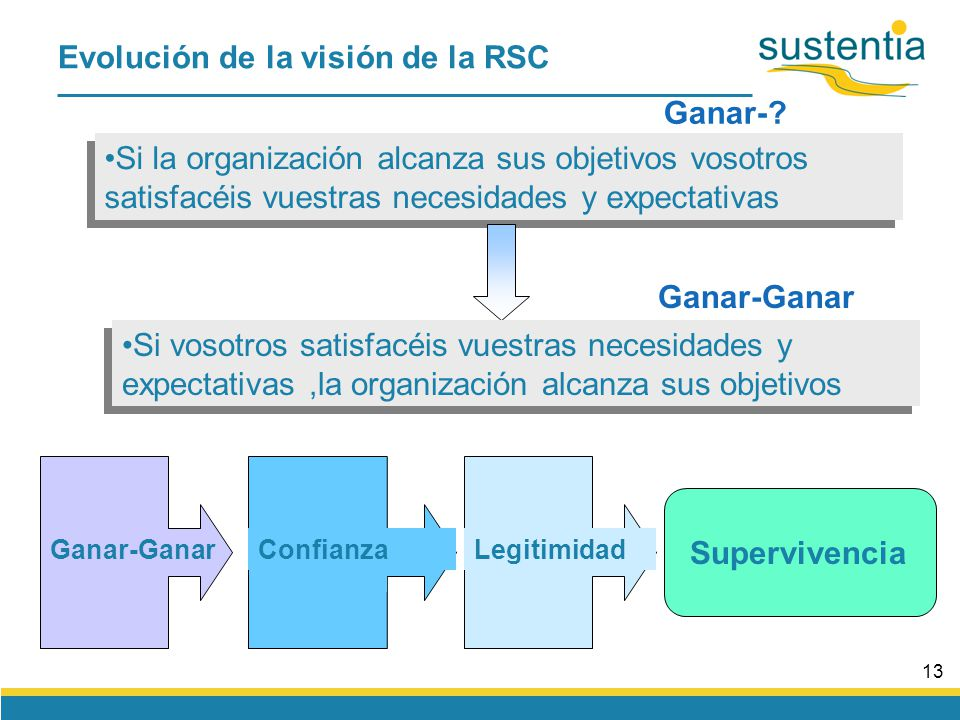 12 El efecto anticuerpo de la historia Ganar-Ganar Supervivencia de la organización va ligada a la supervivencia del entorno Estrategia de RSC interesada Riesgo Evolución de la visión de la RSC