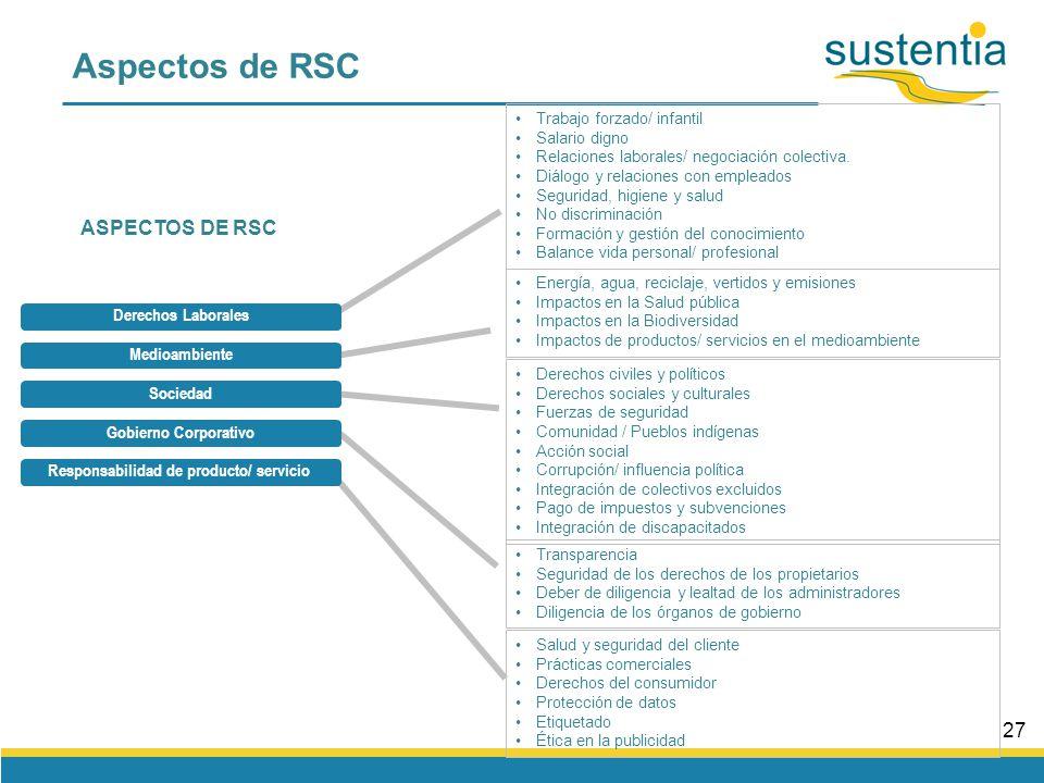 26 Principios & Valores Misión Estrategia Indicadores Fase 1 Fase 2Fase 3Fase 4 Cadena de valor Procesos Resultados Políticas Visión Objetivos De la misión, a los indicadores