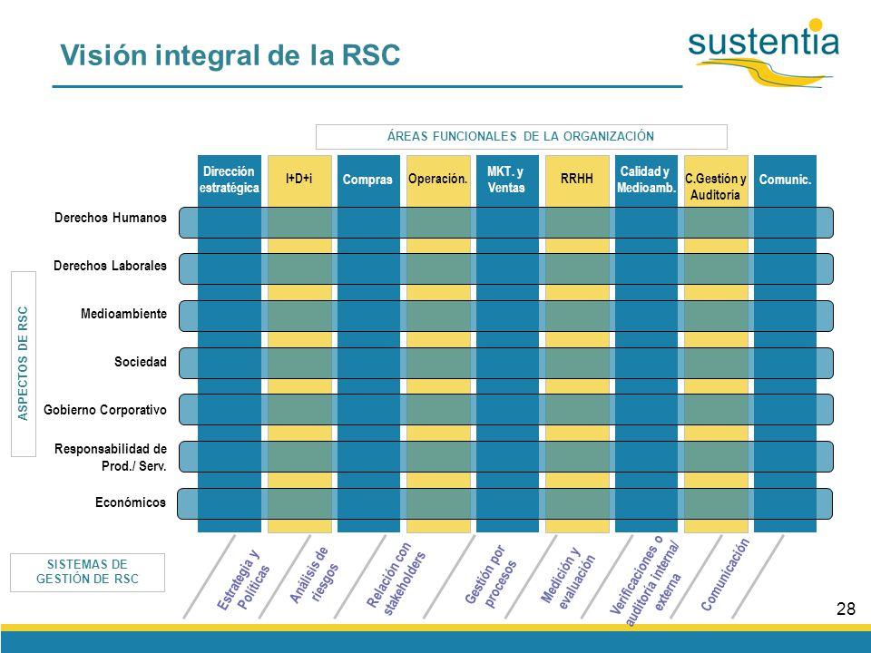 27 Aspectos de RSC Trabajo forzado/ infantil Salario digno Relaciones laborales/ negociación colectiva.