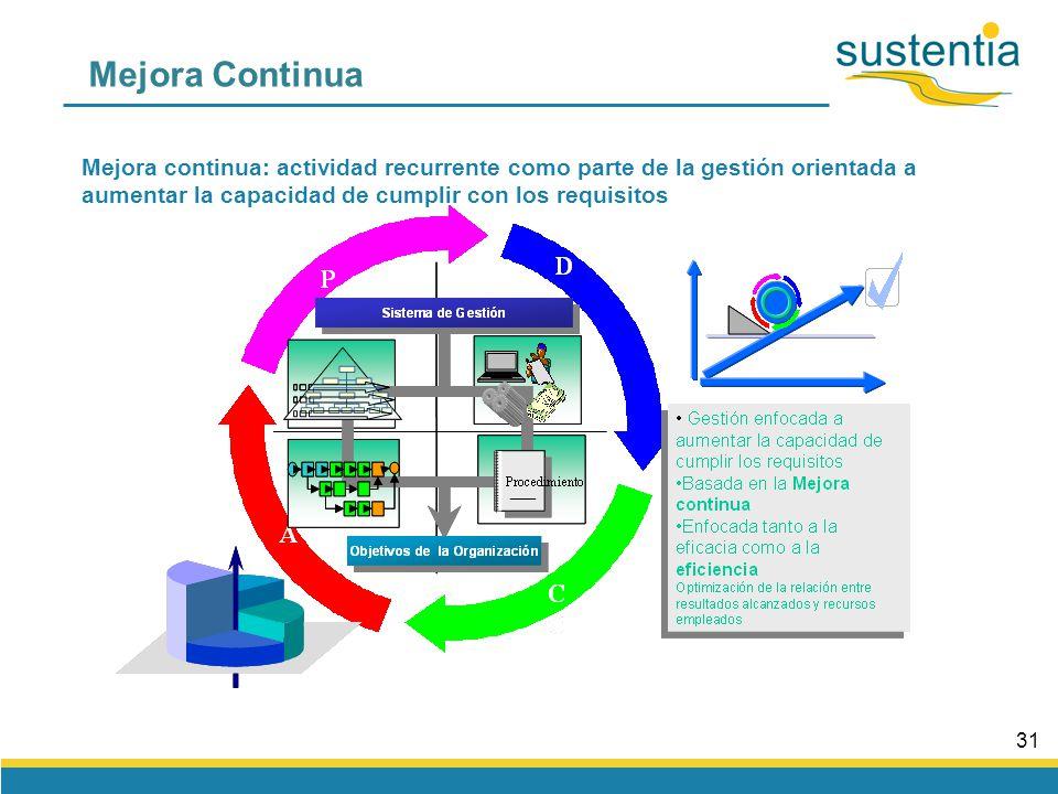 30 Decisiones basadas en datos SALIDASENTRADAS Control de los procesos Información Decisiones Procesos Especificaciones De producto