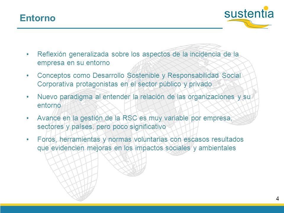 FortalezaAmenaza Estrategia constructiva Gestión de riesgos y oportunidades Incertidumbre Impacto riesgo negativo oportunidad positivo Evolución de la visión de la RSC