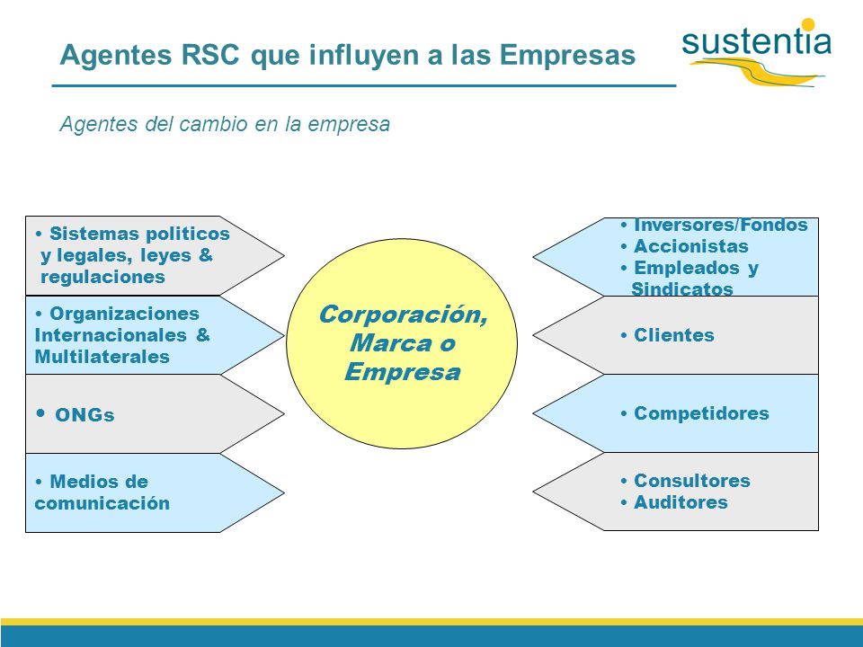 36 Partes interesadas CICLO DE RELACIÓN CON PARTES INTERESADAS participación