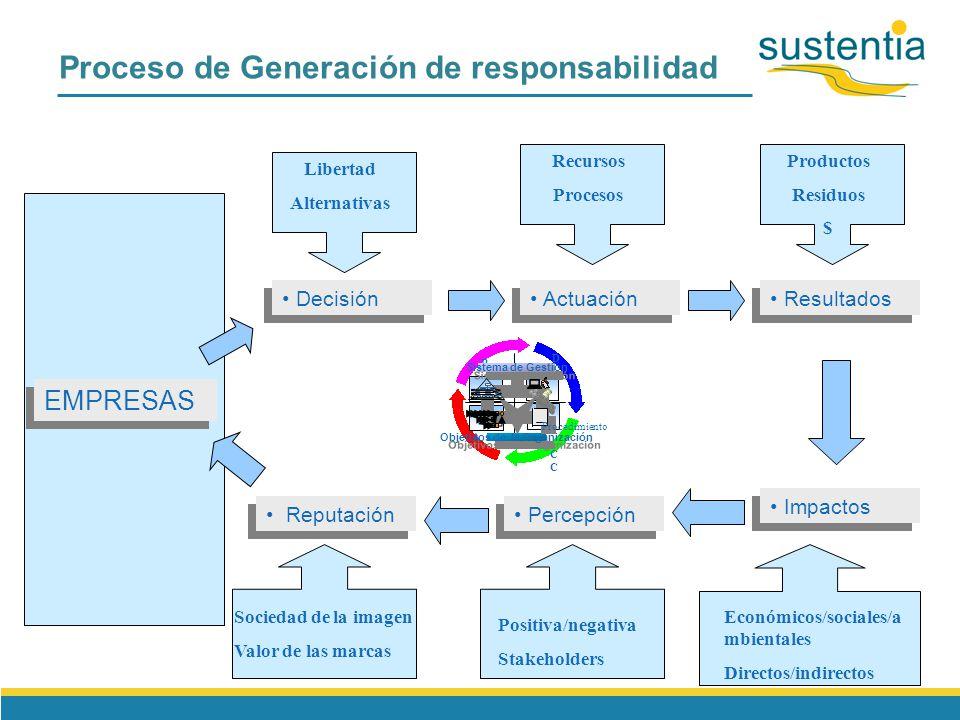 28 Visión integral de la RSC I+D+i Dirección estratégica Compras MKT.