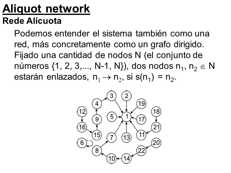 Aliquot network Rede Alícuota Podemos entender el sistema también como una red, más concretamente como un grafo dirigido.