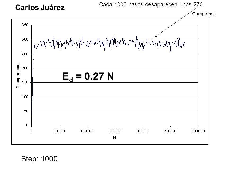 Carlos Juárez Step: 1000. Cada 1000 pasos desaparecen unos 270. Comprobar E d = 0.27 N