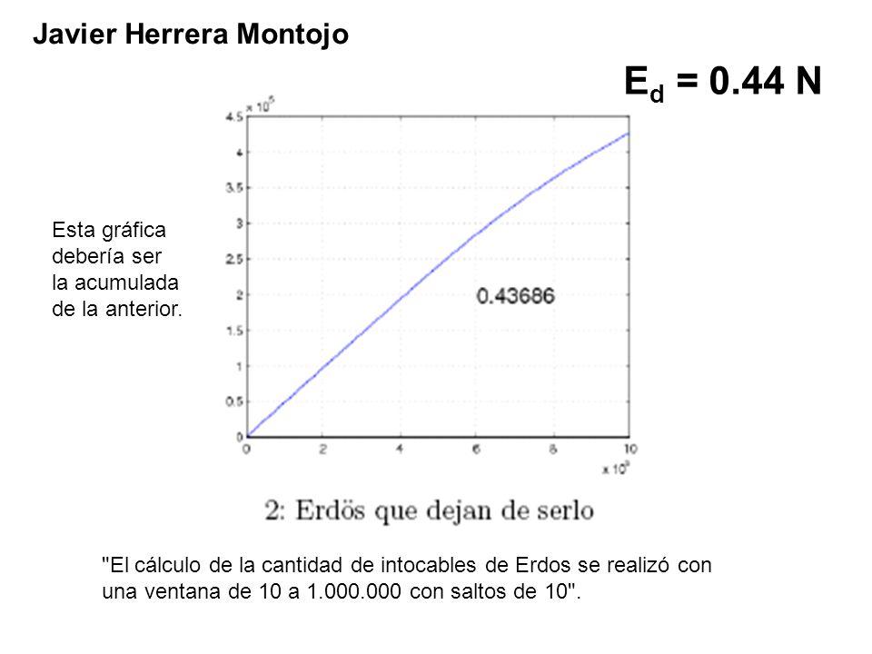E d = 0.44 N Javier Herrera Montojo El cálculo de la cantidad de intocables de Erdos se realizó con una ventana de 10 a 1.000.000 con saltos de 10 .
