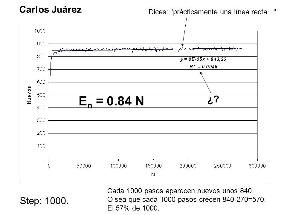 Step: 1000. Carlos Juárez ¿.
