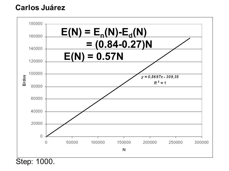 Carlos Juárez Step: 1000. E(N) = E n (N)-E d (N) = (0.84-0.27)N E(N) = 0.57N