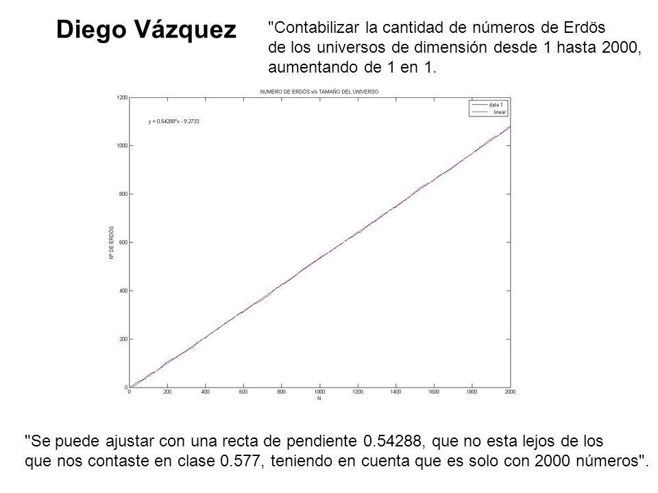 Diego Vázquez Contabilizar la cantidad de números de Erdös de los universos de dimensión desde 1 hasta 2000, aumentando de 1 en 1.