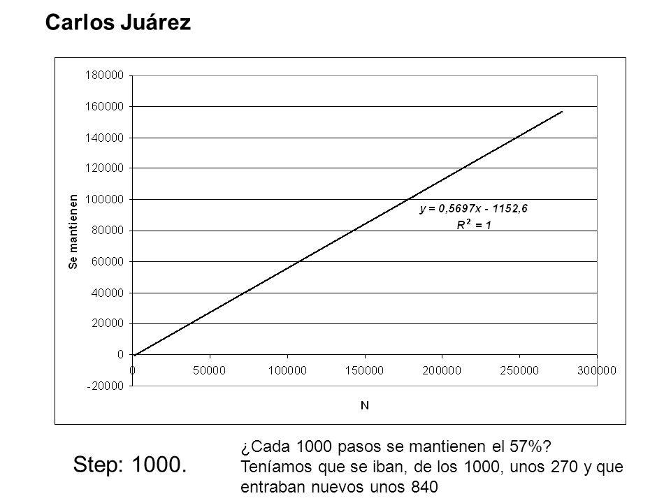 Carlos Juárez Step: 1000. ¿Cada 1000 pasos se mantienen el 57%.