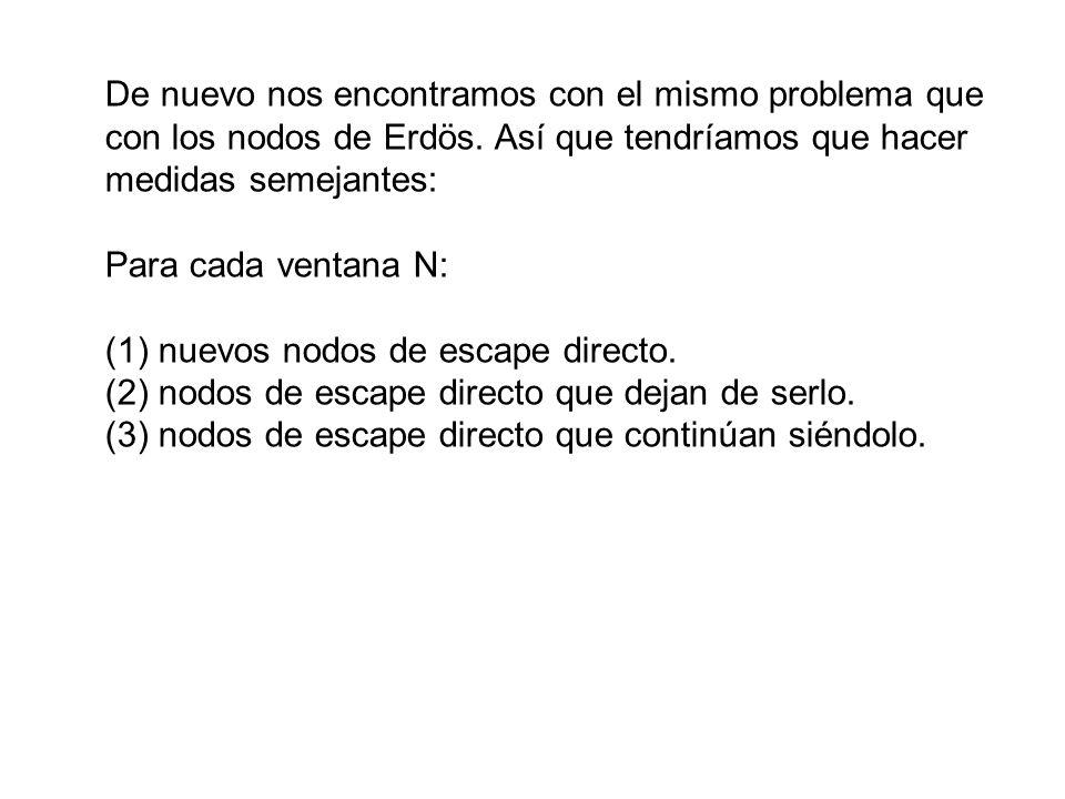 De nuevo nos encontramos con el mismo problema que con los nodos de Erdös.