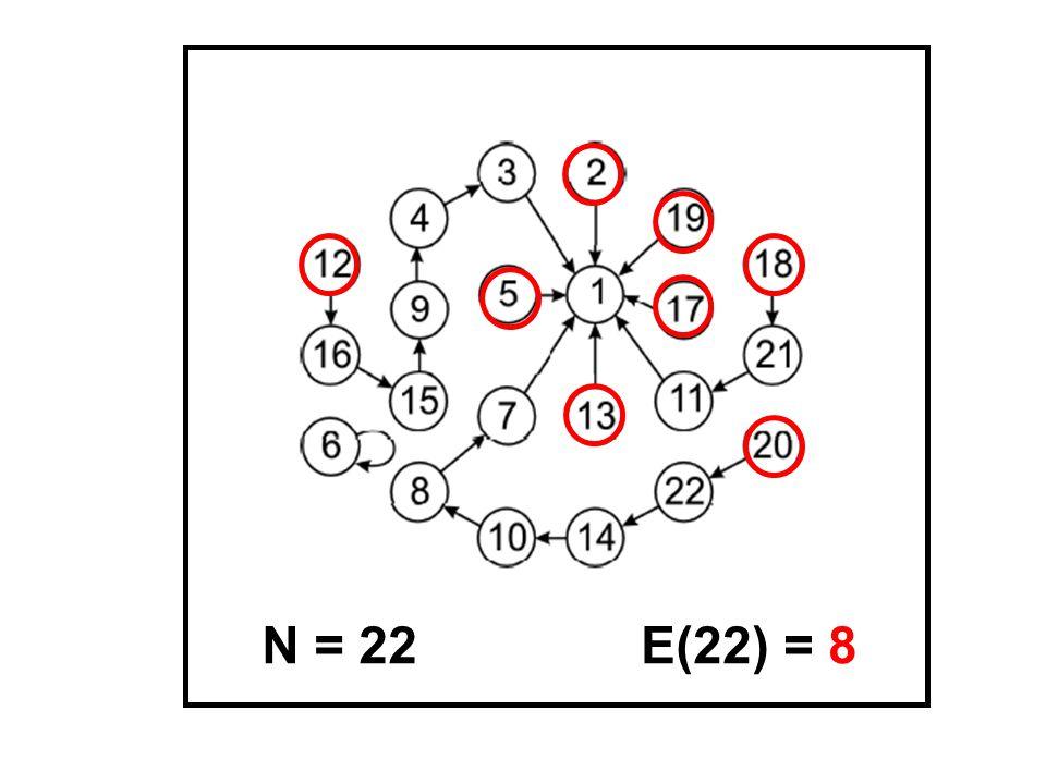 E(22) = 8N = 22