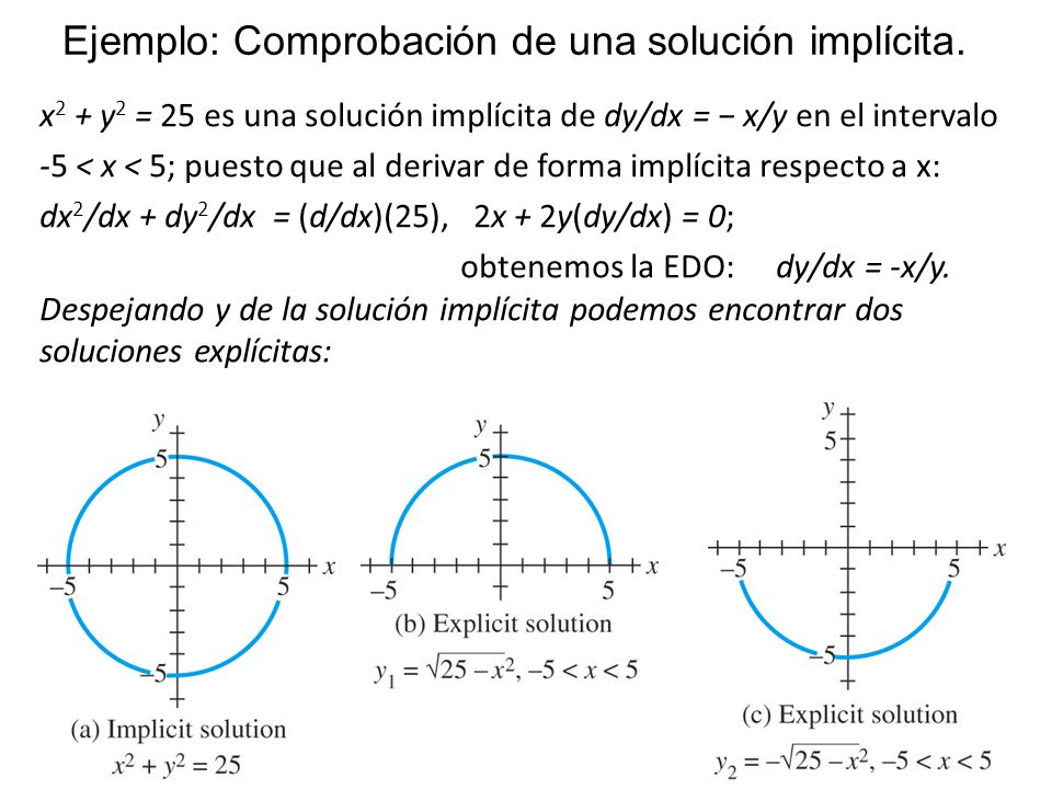 34 x 2 + y 2 = 25 es una solución implícita de dy/dx = x/y en el intervalo -5 < x < 5; puesto que al derivar de forma implícita respecto a x: dx 2 /dx
