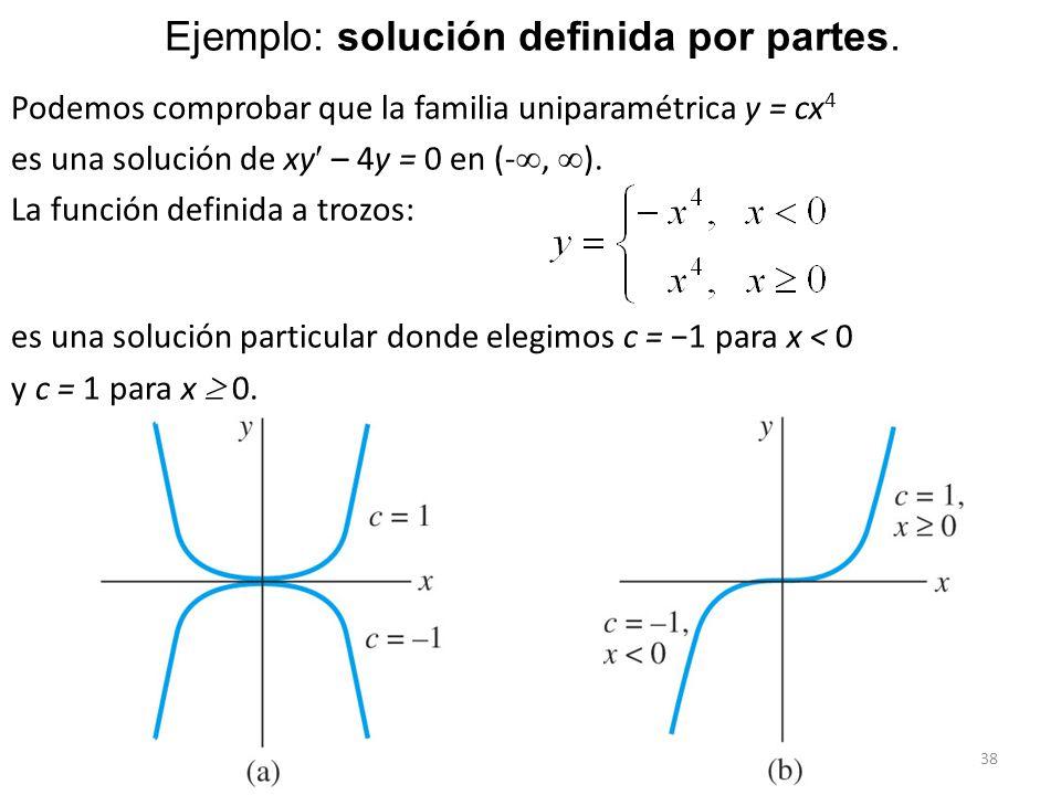 38 Podemos comprobar que la familia uniparamétrica y = cx 4 es una solución de xy – 4y = 0 en (-, ). La función definida a trozos: es una solución par