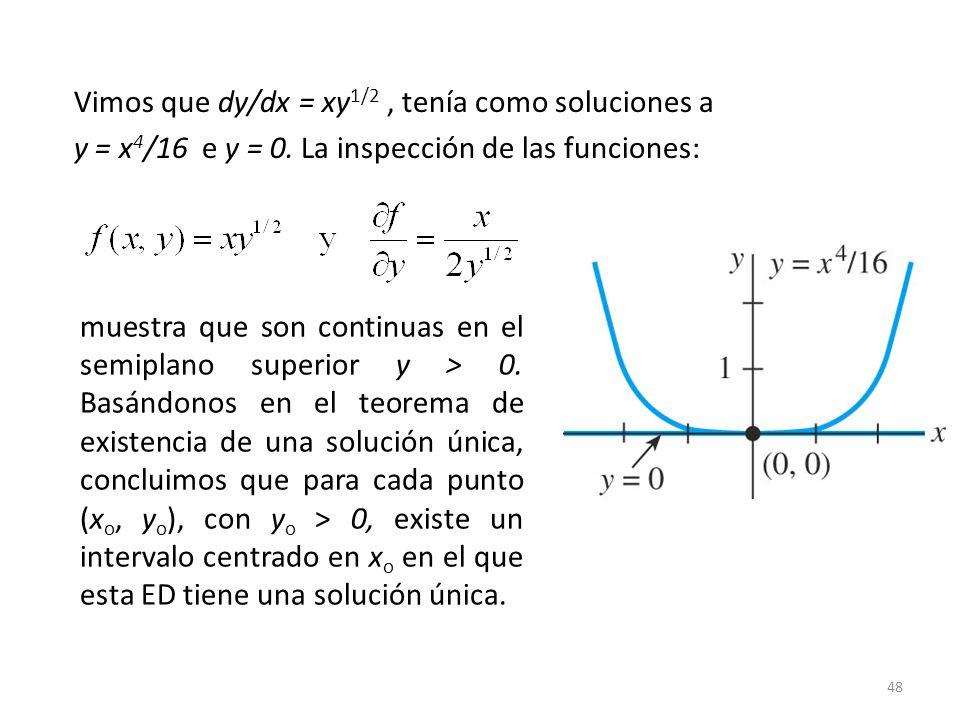 48 muestra que son continuas en el semiplano superior y > 0. Basándonos en el teorema de existencia de una solución única, concluimos que para cada pu