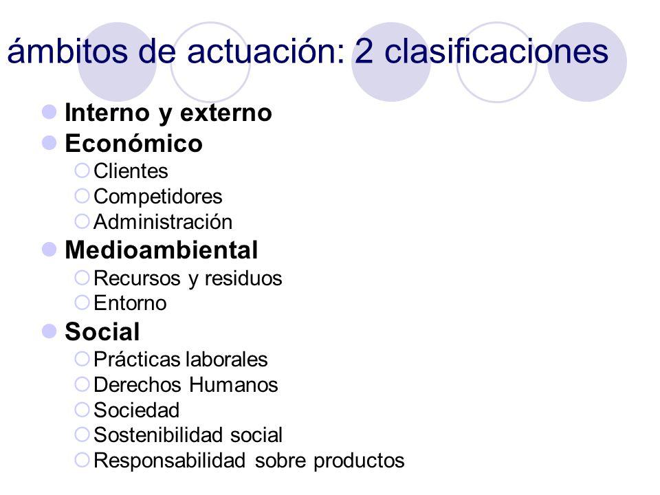 ámbitos de actuación: 2 clasificaciones Interno y externo Económico Clientes Competidores Administración Medioambiental Recursos y residuos Entorno So