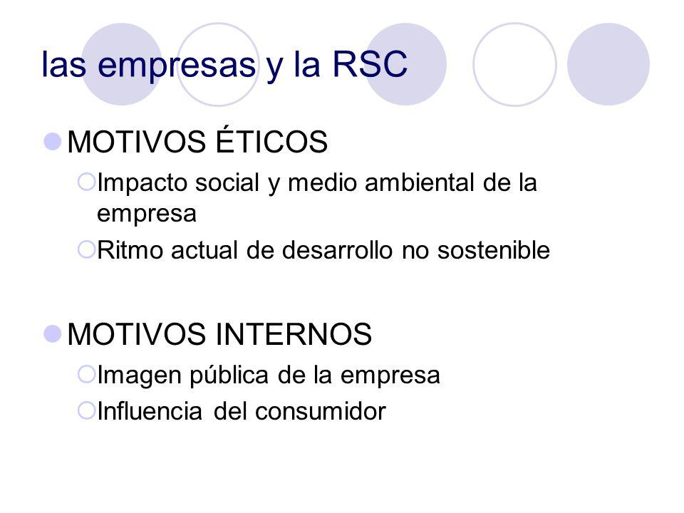 las empresas y la RSC MOTIVOS ÉTICOS Impacto social y medio ambiental de la empresa Ritmo actual de desarrollo no sostenible MOTIVOS INTERNOS Imagen p