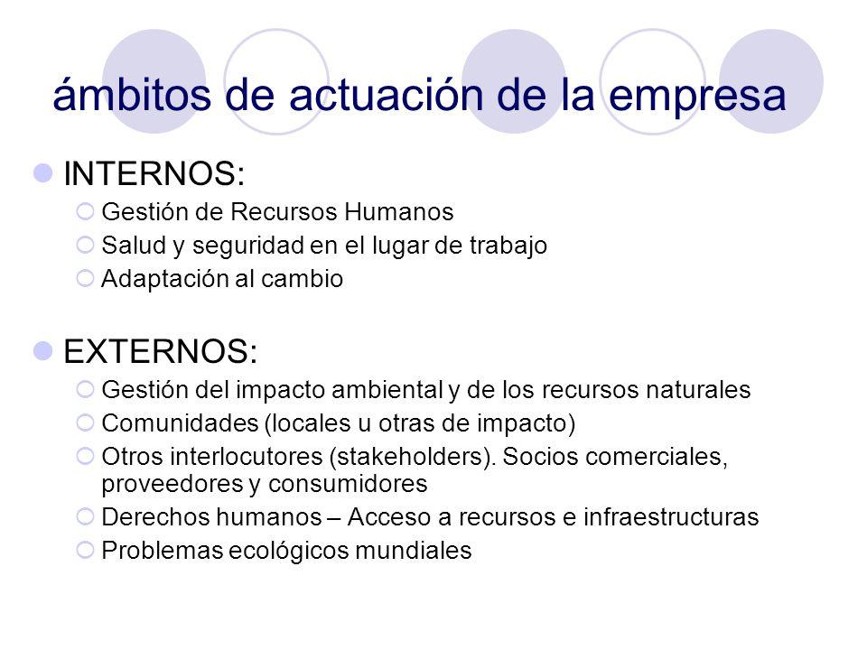 ámbitos de actuación de la empresa INTERNOS: Gestión de Recursos Humanos Salud y seguridad en el lugar de trabajo Adaptación al cambio EXTERNOS: Gesti